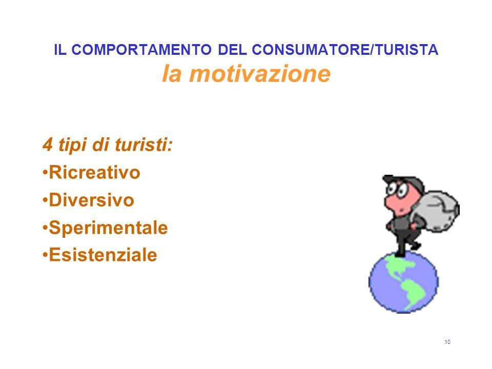 10 IL COMPORTAMENTO DEL CONSUMATORE/TURISTA la motivazione 4 tipi di turisti: Ricreativo Diversivo Sperimentale Esistenziale