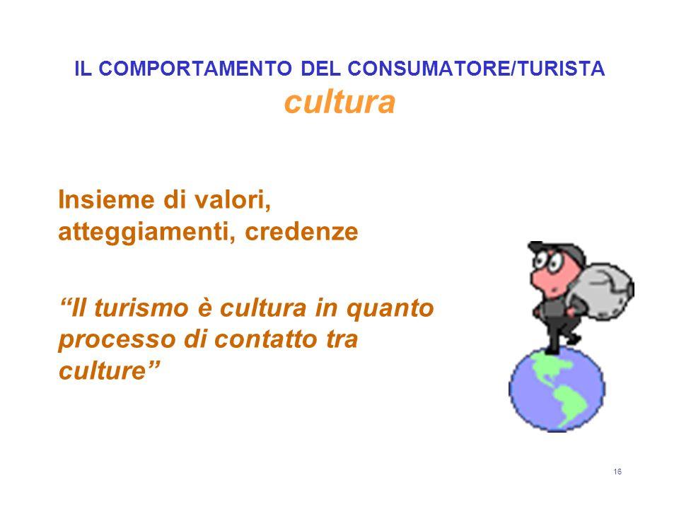 16 IL COMPORTAMENTO DEL CONSUMATORE/TURISTA cultura Insieme di valori, atteggiamenti, credenze Il turismo è cultura in quanto processo di contatto tra culture