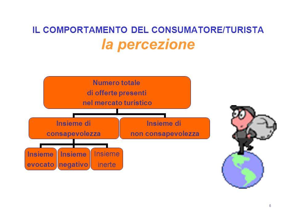 7 IL COMPORTAMENTO DEL CONSUMATORE/TURISTA lapprendimento Cambiamento di comportamento relativamente permanente conseguente a esperienza o abitudine