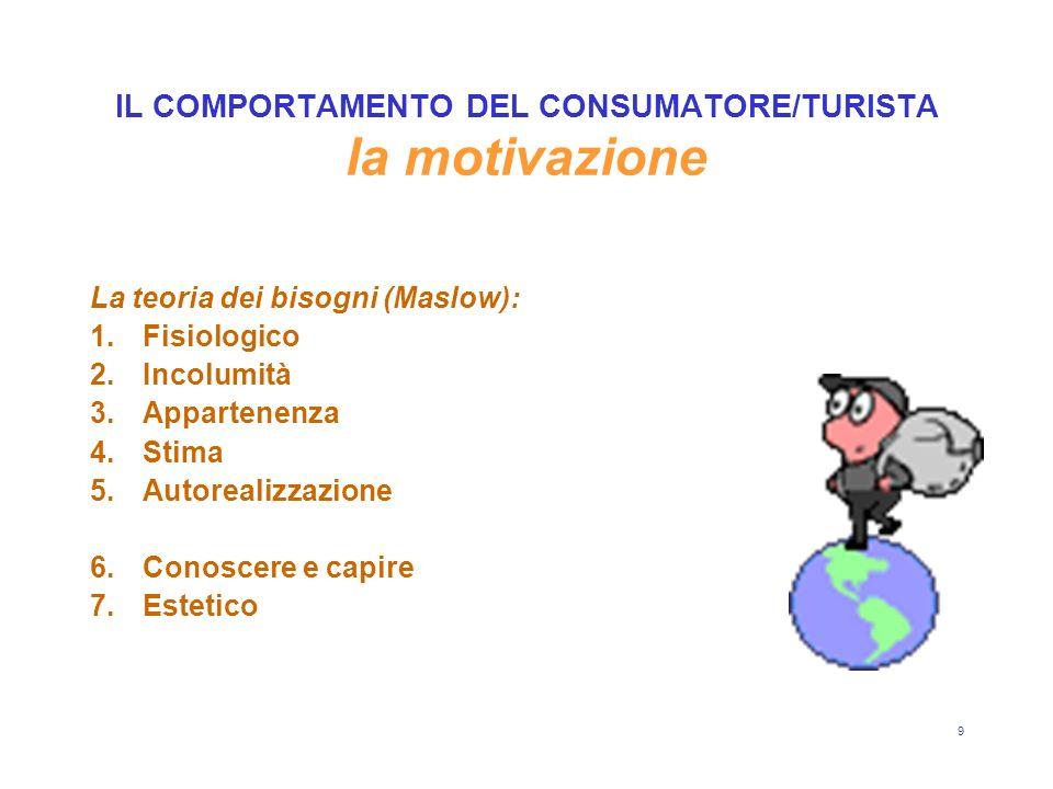 9 IL COMPORTAMENTO DEL CONSUMATORE/TURISTA la motivazione La teoria dei bisogni (Maslow): 1.Fisiologico 2.Incolumità 3.Appartenenza 4.Stima 5.Autorealizzazione 6.Conoscere e capire 7.Estetico
