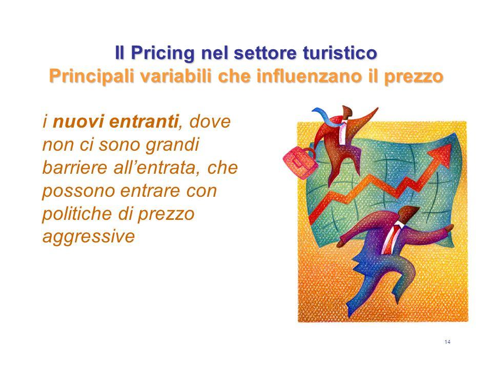 14 Il Pricing nel settore turistico Principali variabili che influenzano il prezzo i nuovi entranti, dove non ci sono grandi barriere allentrata, che