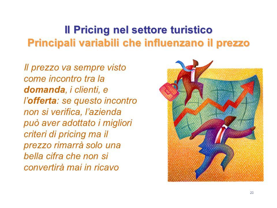 20 Il Pricing nel settore turistico Principali variabili che influenzano il prezzo Il prezzo va sempre visto come incontro tra la domanda, i clienti,