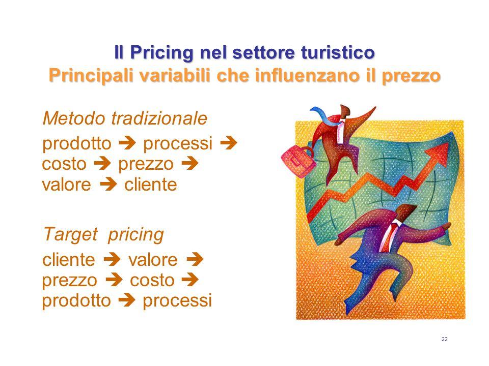 22 Il Pricing nel settore turistico Principali variabili che influenzano il prezzo Metodo tradizionale prodotto processi costo prezzo valore cliente T