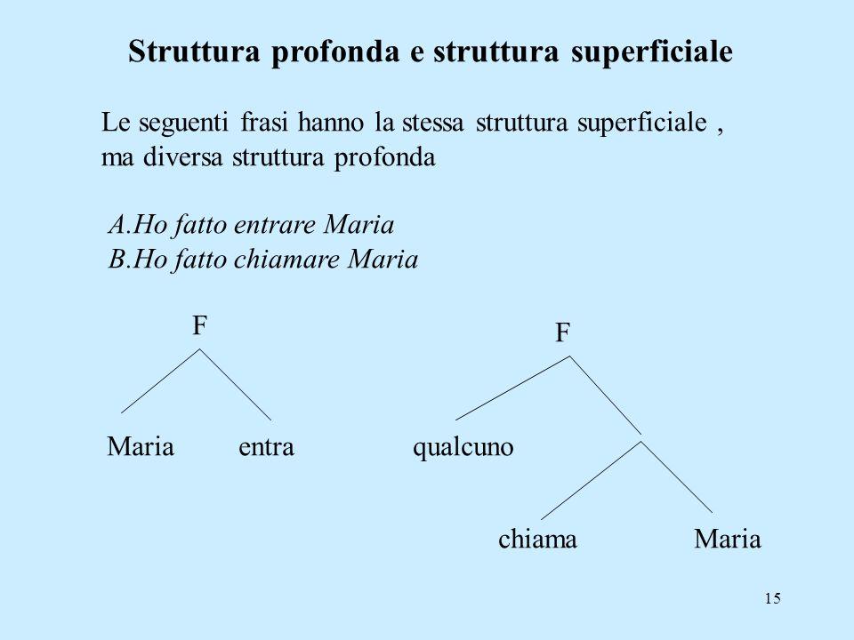 15 Struttura profonda e struttura superficiale Le seguenti frasi hanno la stessa struttura superficiale, ma diversa struttura profonda A.Ho fatto entr