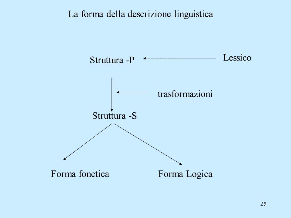 25 La forma della descrizione linguistica Struttura -P Struttura -S Forma fonetica Forma Logica Lessico trasformazioni
