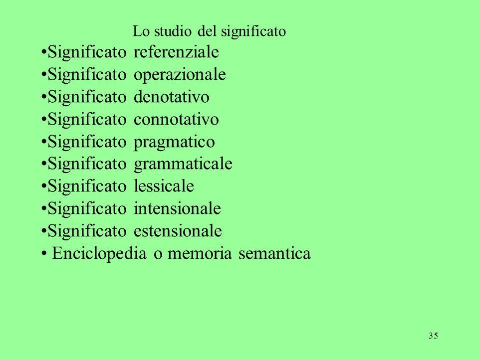 35 Lo studio del significato Significato referenziale Significato operazionale Significato denotativo Significato connotativo Significato pragmatico S