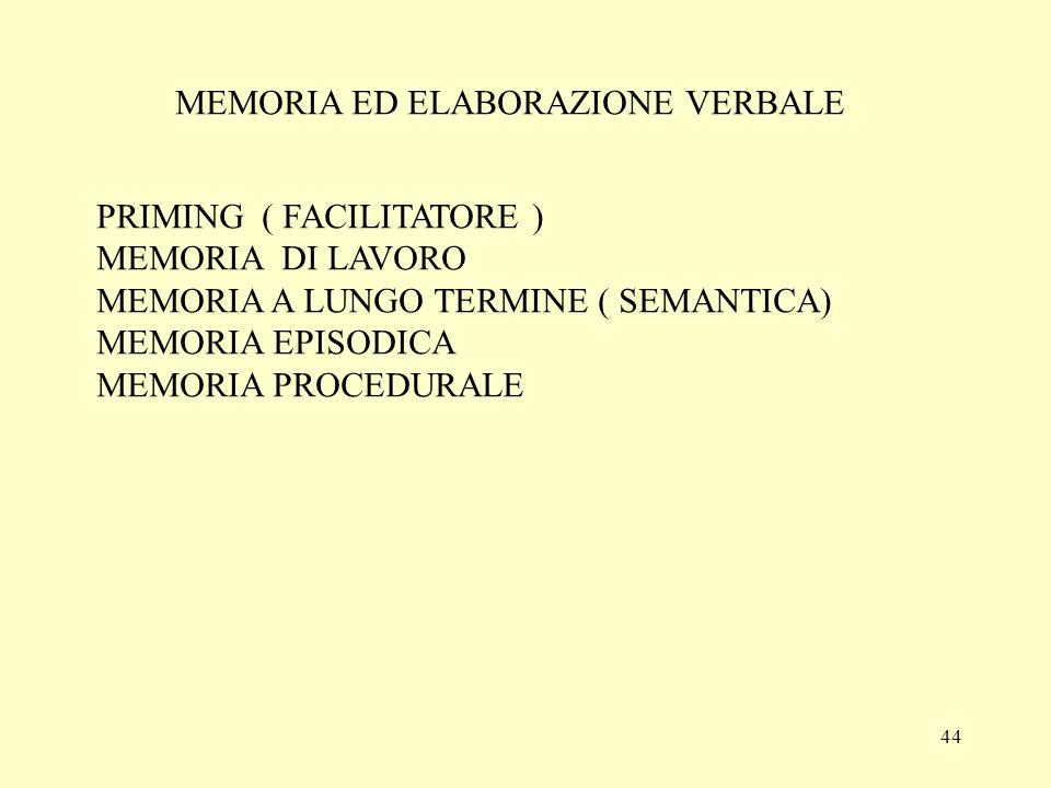 44 MEMORIA ED ELABORAZIONE VERBALE PRIMING ( FACILITATORE ) MEMORIA DI LAVORO MEMORIA A LUNGO TERMINE ( SEMANTICA) MEMORIA EPISODICA MEMORIA PROCEDURA