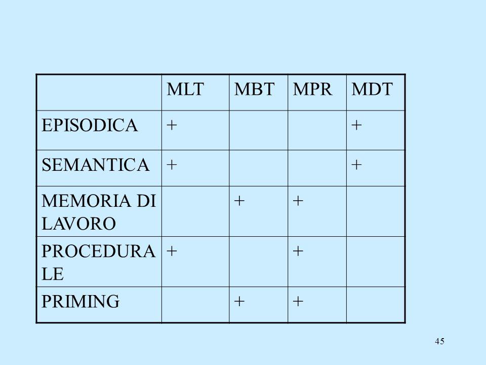 45 MLTMBTMPRMDT EPISODICA++ SEMANTICA++ MEMORIA DI LAVORO ++ PROCEDURA LE ++ PRIMING++