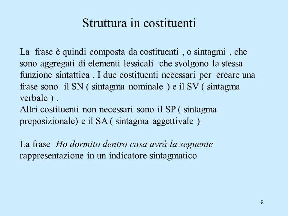 9 Struttura in costituenti La frase è quindi composta da costituenti, o sintagmi, che sono aggregati di elementi lessicali che svolgono la stessa funz