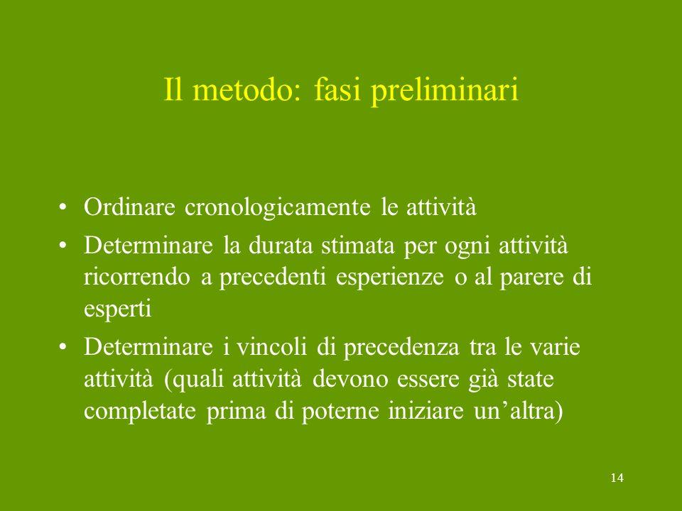 14 Il metodo: fasi preliminari Ordinare cronologicamente le attività Determinare la durata stimata per ogni attività ricorrendo a precedenti esperienz
