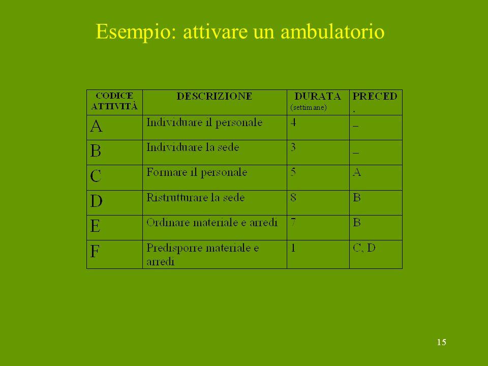 15 Esempio: attivare un ambulatorio