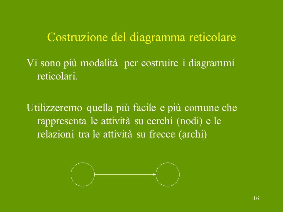 16 Costruzione del diagramma reticolare Vi sono più modalità per costruire i diagrammi reticolari. Utilizzeremo quella più facile e più comune che rap