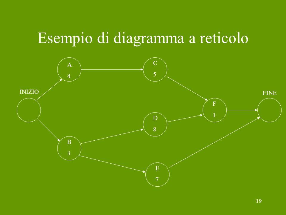 19 Esempio di diagramma a reticolo A4A4 C5C5 F1F1 D8D8 B3B3 E7E7 FINE INIZIO