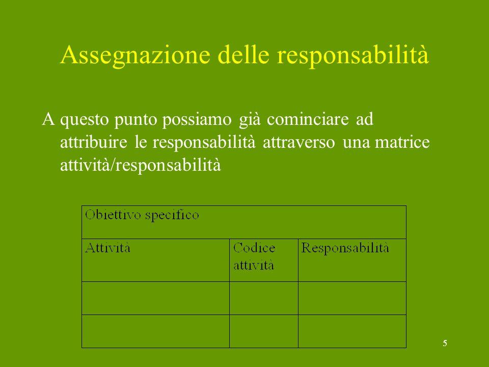 5 Assegnazione delle responsabilità A questo punto possiamo già cominciare ad attribuire le responsabilità attraverso una matrice attività/responsabil