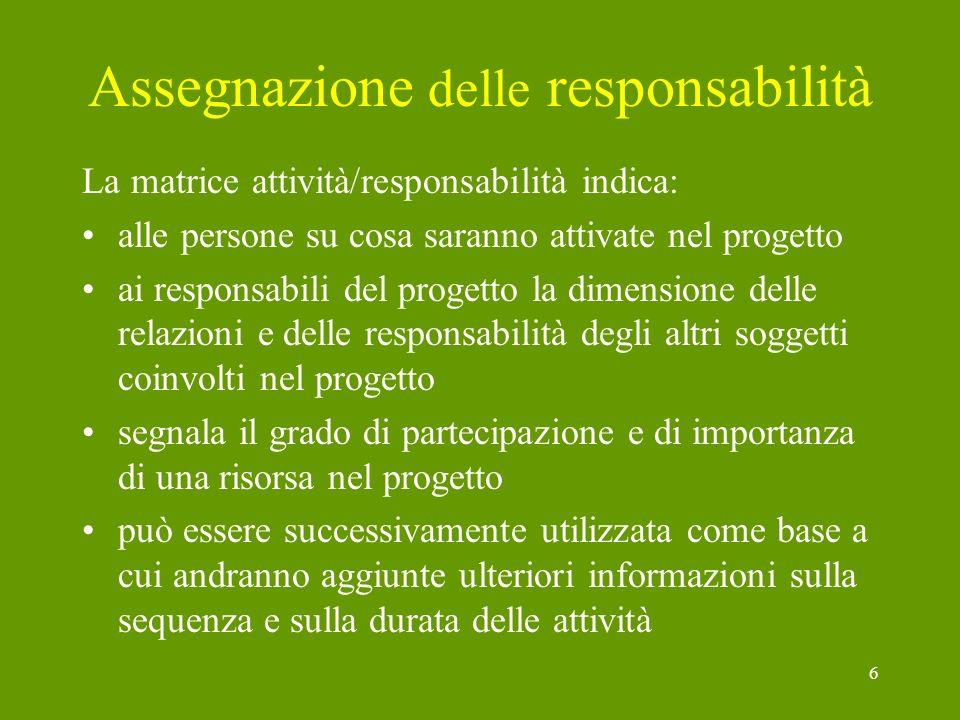 6 Assegnazione delle responsabilità La matrice attività/responsabilità indica: alle persone su cosa saranno attivate nel progetto ai responsabili del