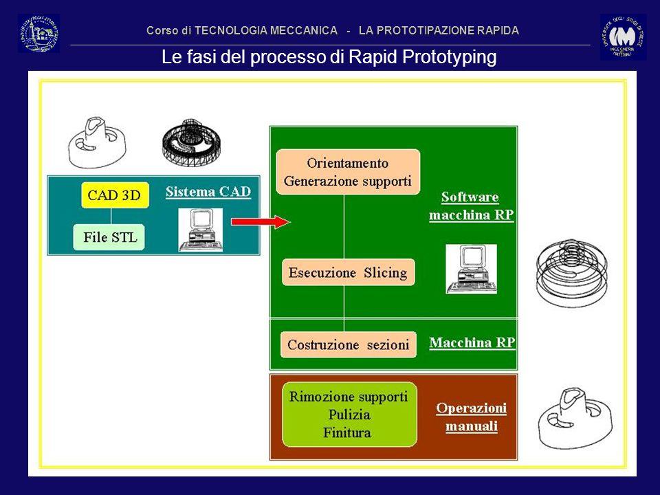 10 Corso di TECNOLOGIA MECCANICA - LA PROTOTIPAZIONE RAPIDA Le fasi del processo di Rapid Prototyping