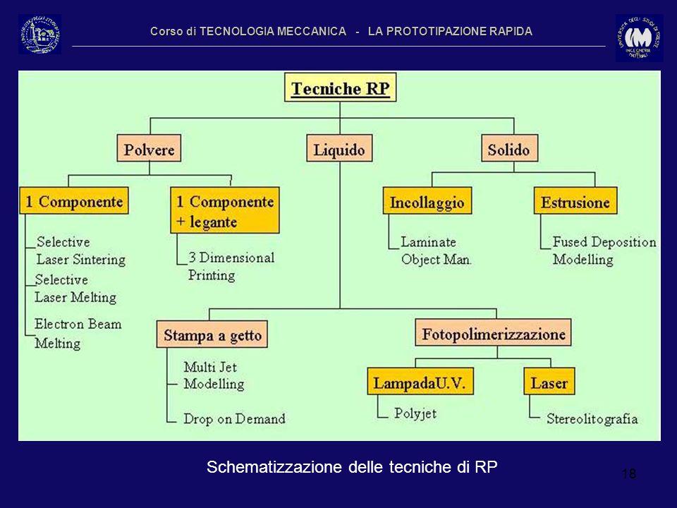 18 Corso di TECNOLOGIA MECCANICA - LA PROTOTIPAZIONE RAPIDA Schematizzazione delle tecniche di RP