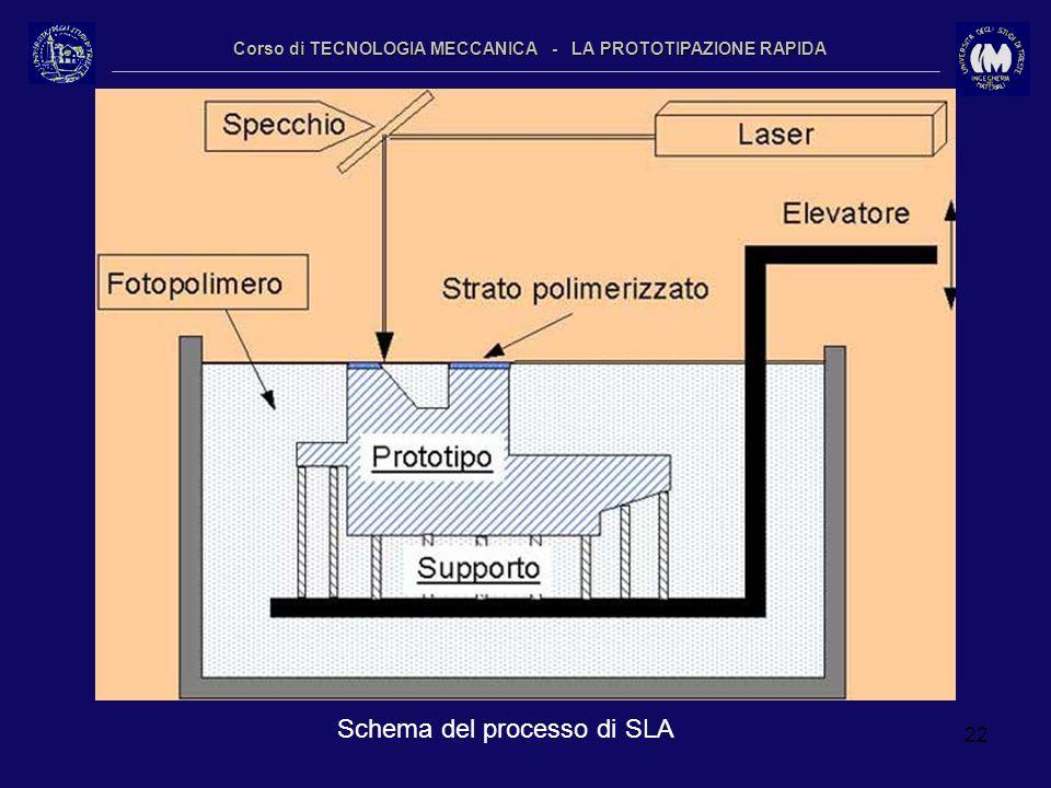 22 Corso di TECNOLOGIA MECCANICA - LA PROTOTIPAZIONE RAPIDA Schema del processo di SLA