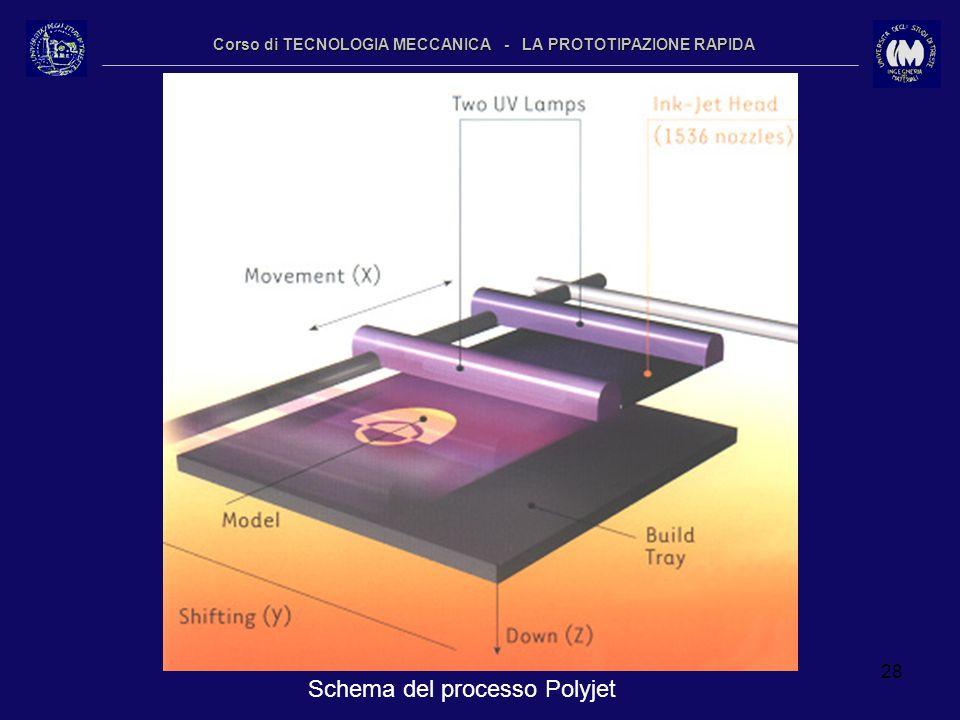 28 Corso di TECNOLOGIA MECCANICA - LA PROTOTIPAZIONE RAPIDA Schema del processo Polyjet