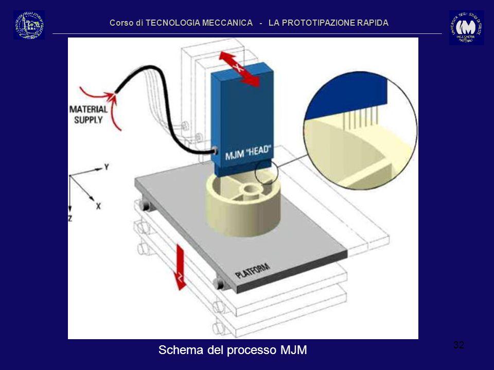 32 Corso di TECNOLOGIA MECCANICA - LA PROTOTIPAZIONE RAPIDA Schema del processo MJM