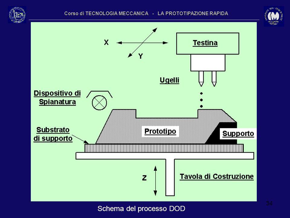 34 Corso di TECNOLOGIA MECCANICA - LA PROTOTIPAZIONE RAPIDA Schema del processo DOD