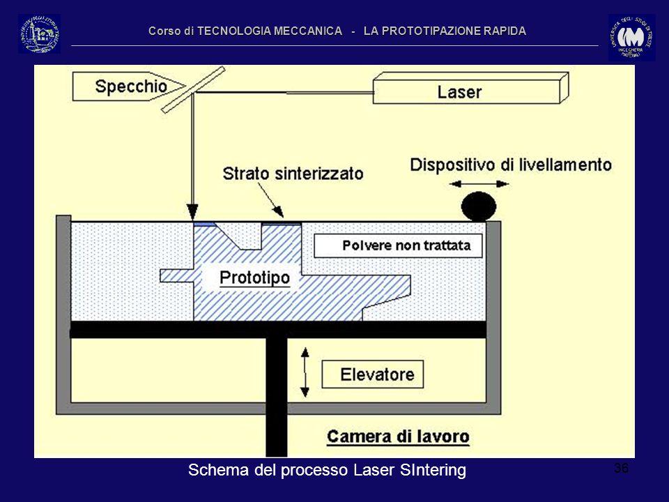 36 Corso di TECNOLOGIA MECCANICA - LA PROTOTIPAZIONE RAPIDA Schema del processo Laser SIntering