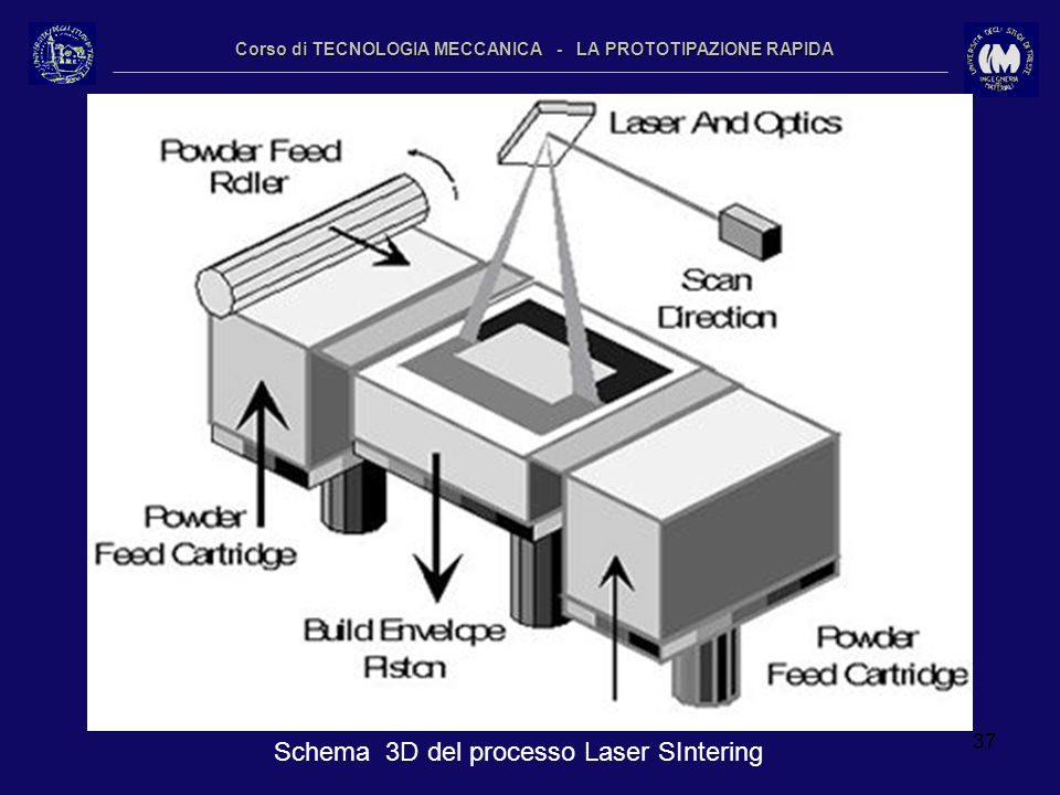 37 Corso di TECNOLOGIA MECCANICA - LA PROTOTIPAZIONE RAPIDA Schema 3D del processo Laser SIntering