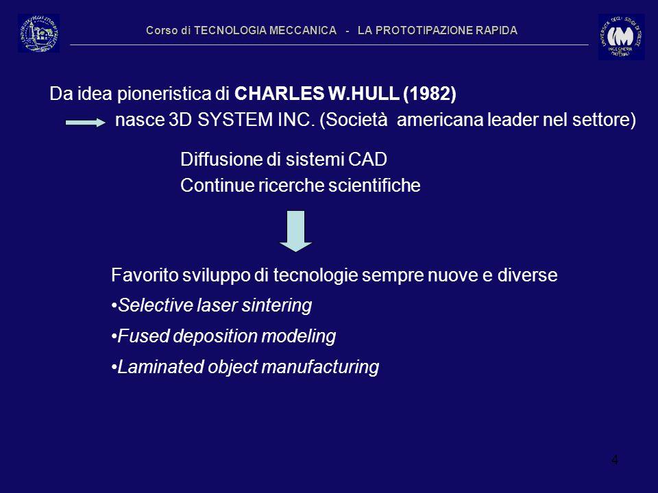 4 Corso di TECNOLOGIA MECCANICA - LA PROTOTIPAZIONE RAPIDA Da idea pioneristica di CHARLES W.HULL (1982) nasce 3D SYSTEM INC. (Società americana leade