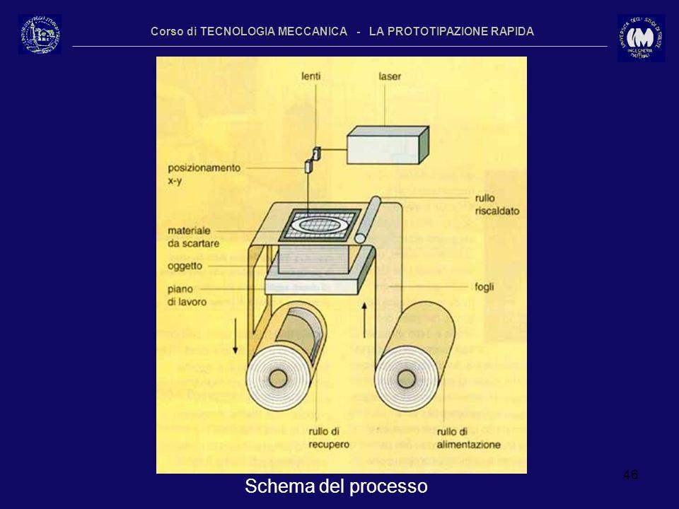 46 Corso di TECNOLOGIA MECCANICA - LA PROTOTIPAZIONE RAPIDA Schema del processo