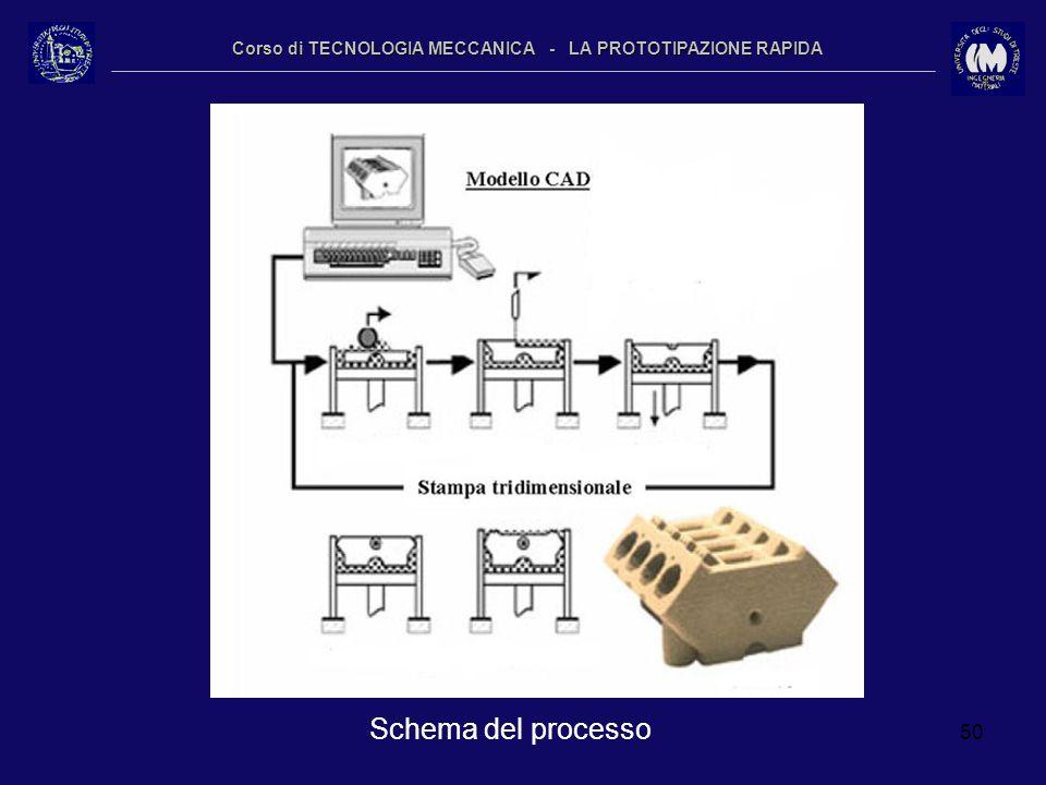 50 Corso di TECNOLOGIA MECCANICA - LA PROTOTIPAZIONE RAPIDA Schema del processo