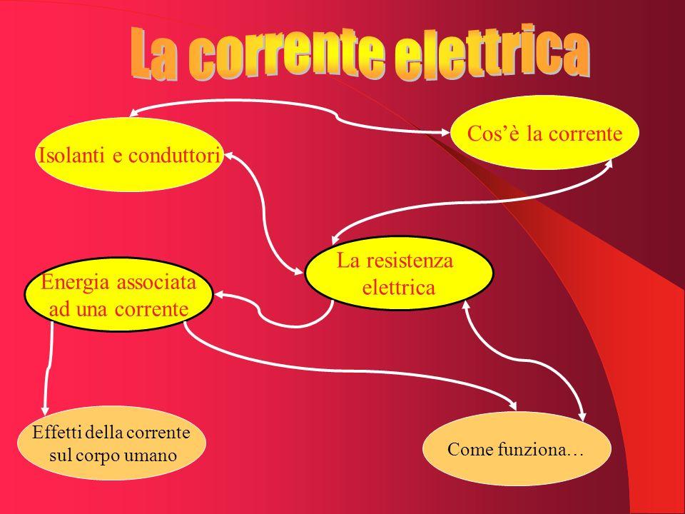 Cosè la corrente Isolanti e conduttori La resistenza elettrica Energia associata ad una corrente Effetti della corrente sul corpo umano Come funziona…