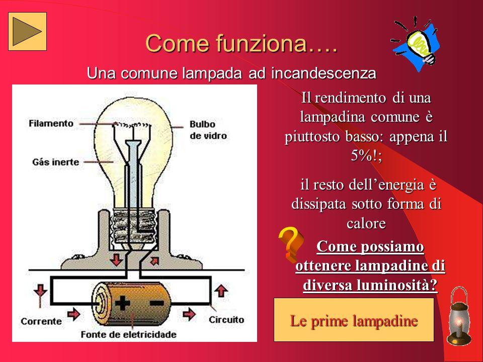 Come funziona…. Una comune lampada ad incandescenza Le prime lampadine Le prime lampadine Il rendimento di una lampadina comune è piuttosto basso: app