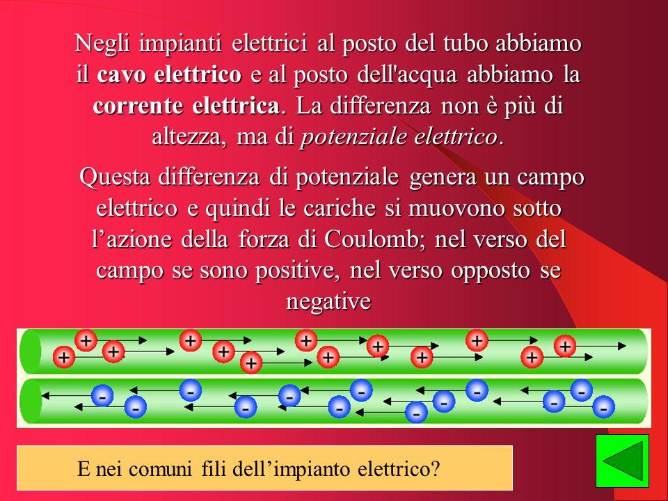 I fili elettrici sono fatti di un metallo, il rame; in tutti i metalli le cariche che sono libere di muoversi e che creano quindi corrente sono gli elettroni, cioè le cariche negative E La struttura di un metallo
