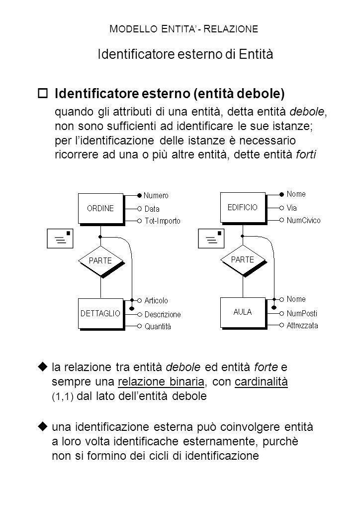 Identificatore esterno (entità debole) quando gli attributi di una entità, detta entità debole, non sono sufficienti ad identificare le sue istanze; p