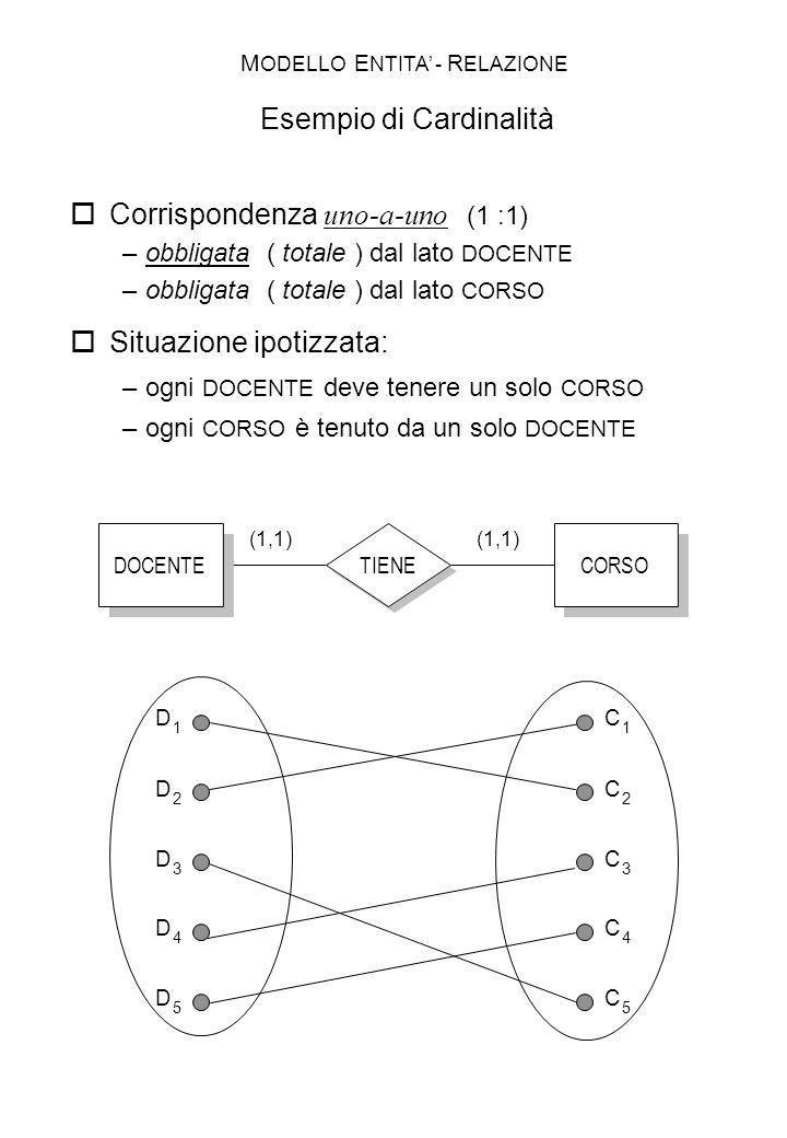 TIENE DOCENTE CORSO (1,1) D 1 C 1 D 2 D 3 D 4 D 5 C 2 C 3 C 4 C 5 Corrispondenza uno-a-uno (1 :1) –obbligata ( totale ) dal lato DOCENTE –obbligata (