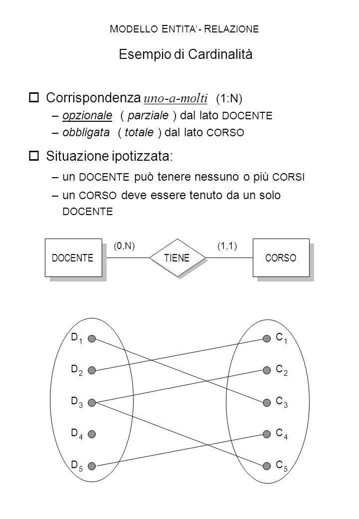 TIENE DOCENTE CORSO (1,1)(0,N) D 1 C 1 D 2 D 3 D 4 D 5 C 2 C 3 C 4 C 5 Corrispondenza uno-a-molti (1:N) –opzionale ( parziale ) dal lato DOCENTE –obbl