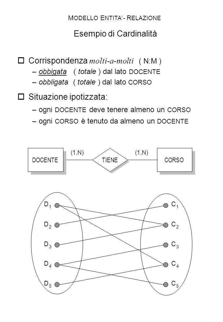 TIENE DOCENTE CORSO (1,N) D 1 C 1 D 2 D 3 D 4 D 5 C 2 C 3 C 4 C 5 Corrispondenza molti-a-molti ( N:M ) –obbigata ( totale ) dal lato DOCENTE –obbligat