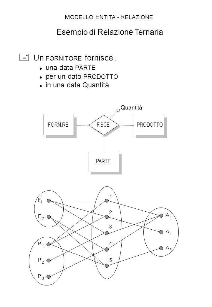 F.SCEFORN.REPRODOTTO PARTE Quantità F 1 F 2 P 1 P 2 P 3 1 2 3 4 5 A 1 A 2 A 3 Un FORNITORE fornisce : una data PARTE per un dato PRODOTTO in una data