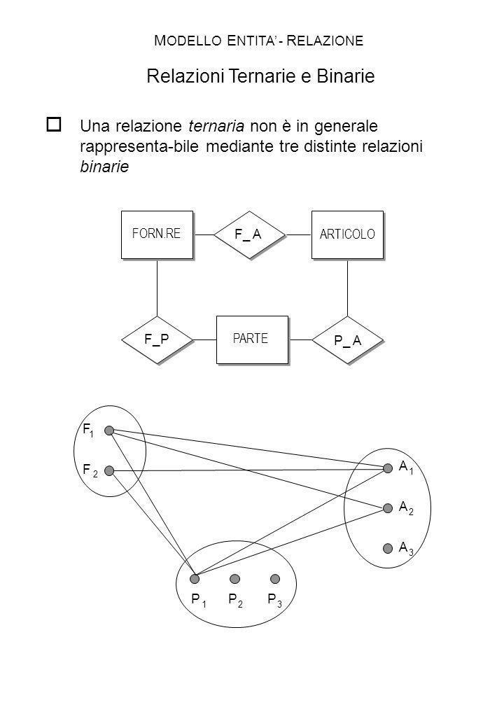 F_ A FORN.RE ARTICOLO PARTE F 1 F 2 P 2 A 1 A 2 A 3 P 3 P 1 Una relazione ternaria non è in generale rappresenta-bile mediante tre distinte relazioni
