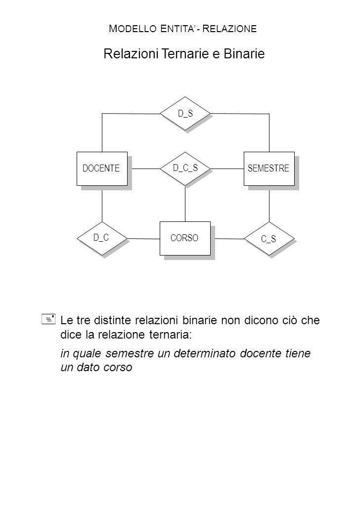 D_C_S DOCENTESEMESTRE CORSO Le tre distinte relazioni binarie non dicono ciò che dice la relazione ternaria: in quale semestre un determinato docente