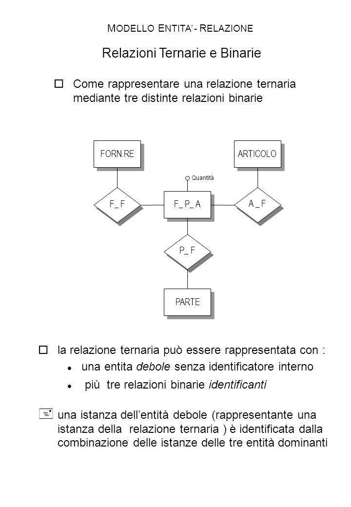 ARTICOLO A _ F Come rappresentare una relazione ternaria mediante tre distinte relazioni binarie la relazione ternaria può essere rappresentata con :