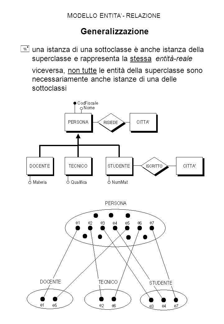 una istanza di una sottoclasse è anche istanza della superclasse e rappresenta la stessa entità-reale viceversa, non tutte le entità della superclasse
