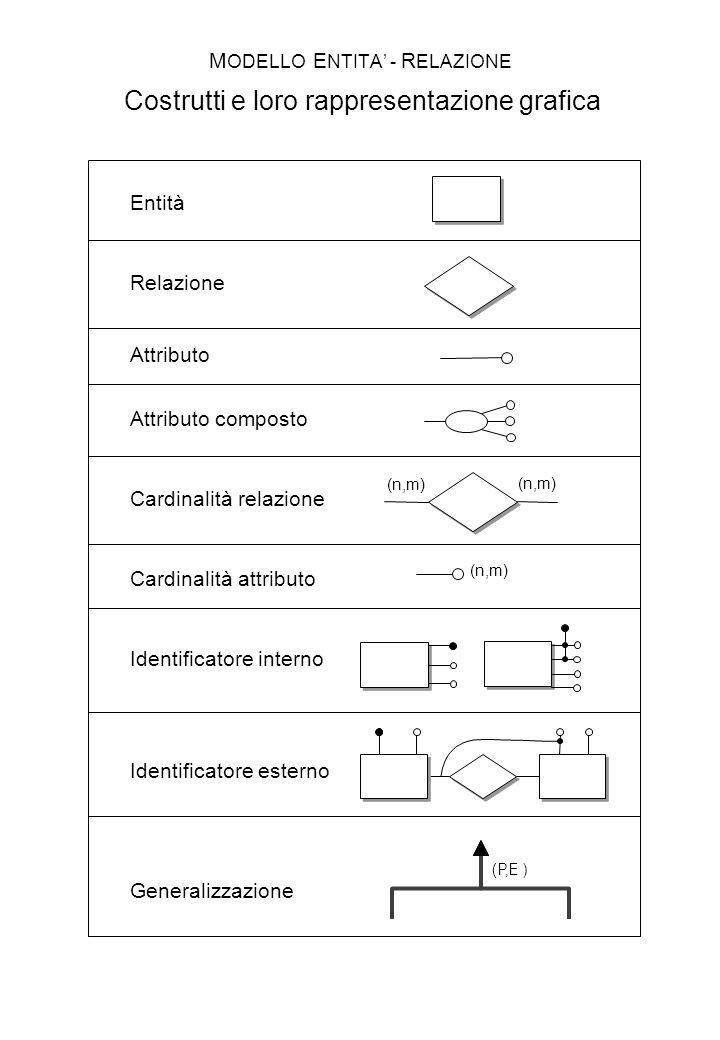 M ODELLO E NTITA - R ELAZIONE Esempio Descrizione del modello E-R con il modello E-R Nome APPARTENENZA GENERALIZZA ZIONE COSTRUTTO BASE COSTRUTTO ENTITARELAZIONE ( 1,1 )( 0, N )( 0, N ) PARTECIPAZIONE Card.Max Nome Card.Min Card.Max Card.Min ( 1,1 ) ( 1, N )( 1, N ) PADRE FIGLIA ( 0, N )( 0, N ) ( 0, N )( 0, N )( 0, N )( 0, N )( 1, N )( 1, N ) ATTRIBUTO