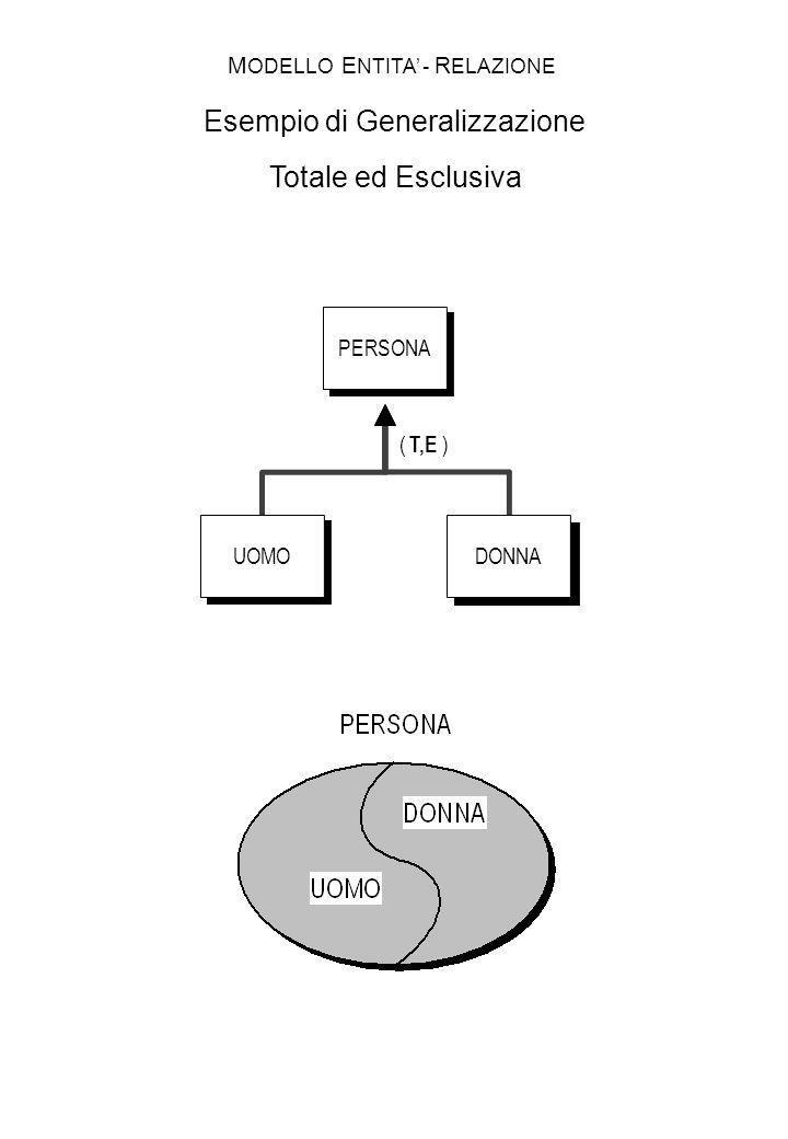PERSONA UOMODONNA ( T,E ) M ODELLO E NTITA - R ELAZIONE Esempio di Generalizzazione Totale ed Esclusiva