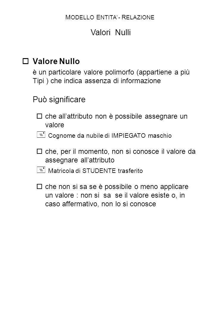 Valore Nullo è un particolare valore polimorfo (appartiene a più Tipi ) che indica assenza di informazione Può significare che allattributo non è poss