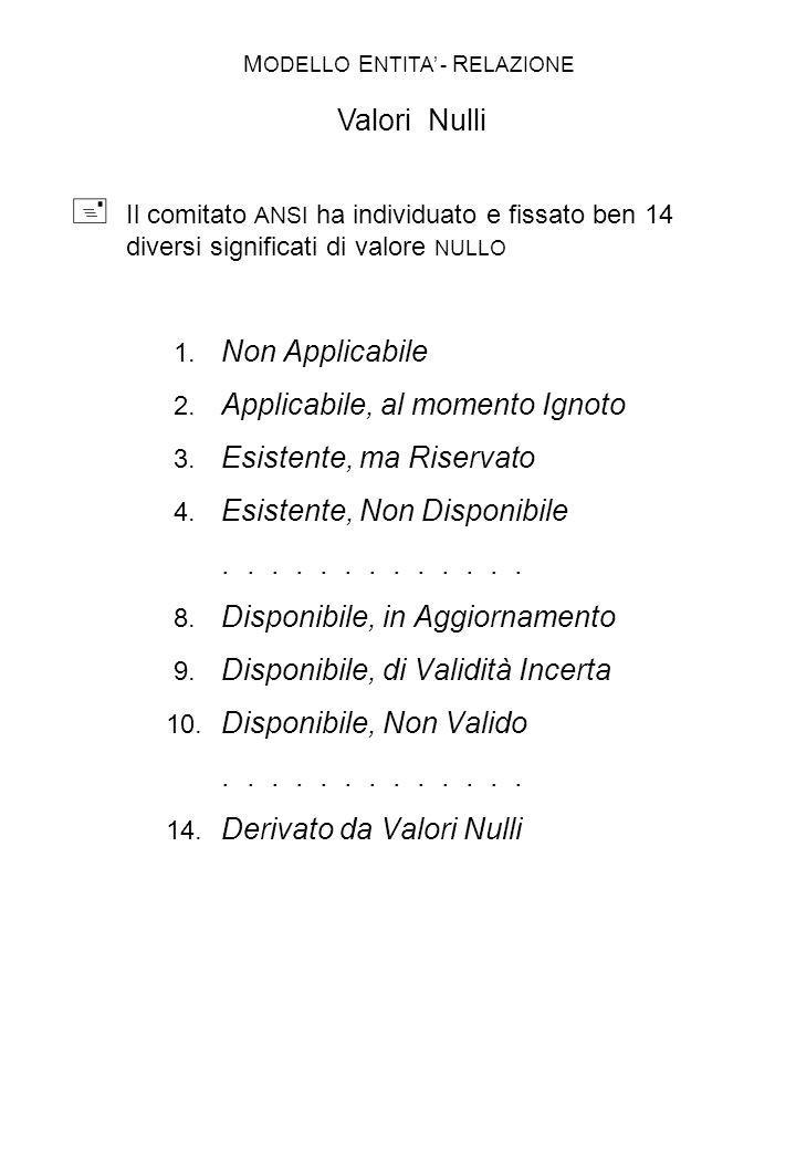 TIENE DOCENTE CORSO (1,1)(0,N) D 1 C 1 D 2 D 3 D 4 D 5 C 2 C 3 C 4 C 5 Corrispondenza uno-a-molti (1:N) –opzionale ( parziale ) dal lato DOCENTE –obbligata ( totale ) dal lato CORSO Situazione ipotizzata: –un DOCENTE può tenere nessuno o più CORSI –un CORSO deve essere tenuto da un solo DOCENTE M ODELLO E NTITA - R ELAZIONE Esempio di Cardinalità