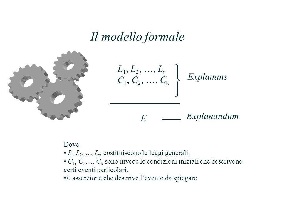 Il modello formale L 1, L 2, …, L r C 1, C 2, …, C k E Explanandum Explanans Dove: L 1 L 2,..., L r, costituiscono le leggi generali.