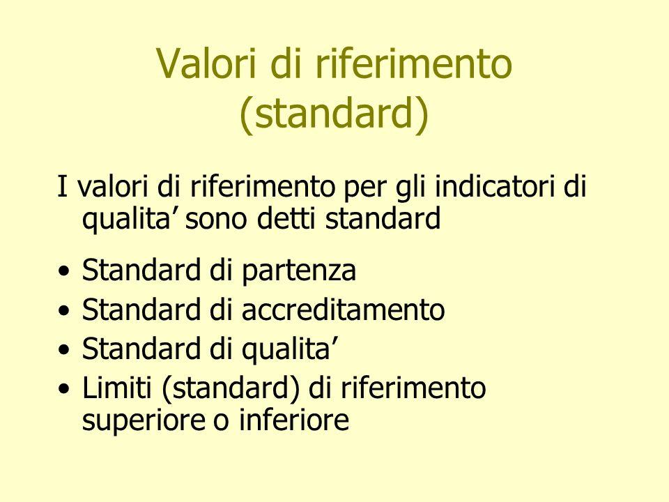 Valori di riferimento (standard) I valori di riferimento per gli indicatori di qualita sono detti standard Standard di partenza Standard di accreditam