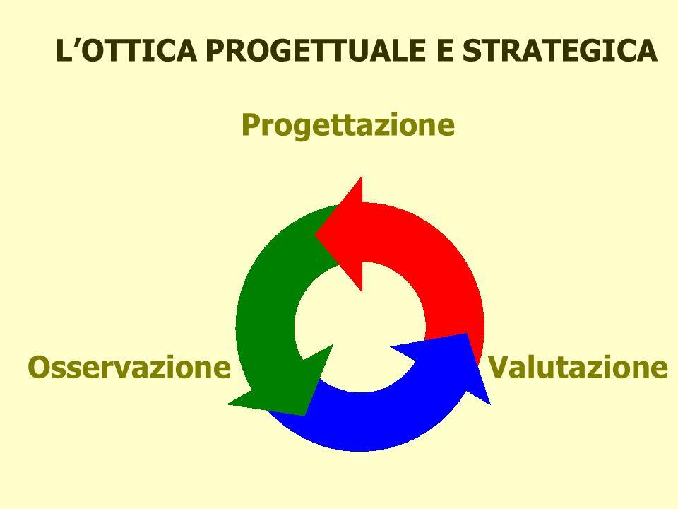 LOTTICA PROGETTUALE E STRATEGICA Progettazione Osservazione Valutazione