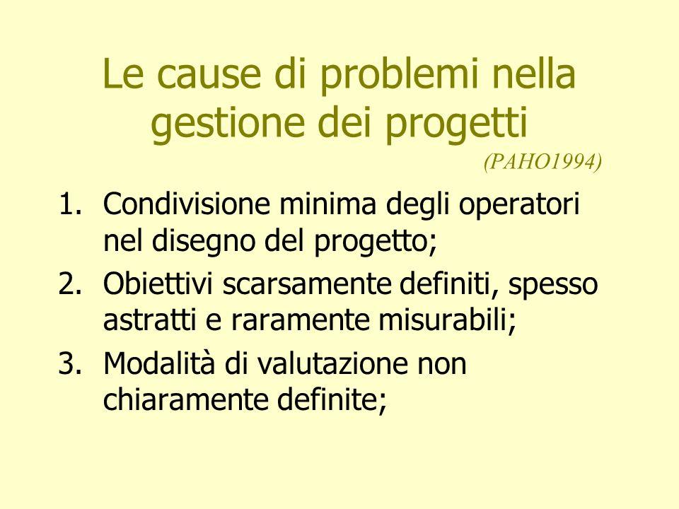 Le cause di problemi nella gestione dei progetti (PAHO1994) 1.Condivisione minima degli operatori nel disegno del progetto; 2.Obiettivi scarsamente de
